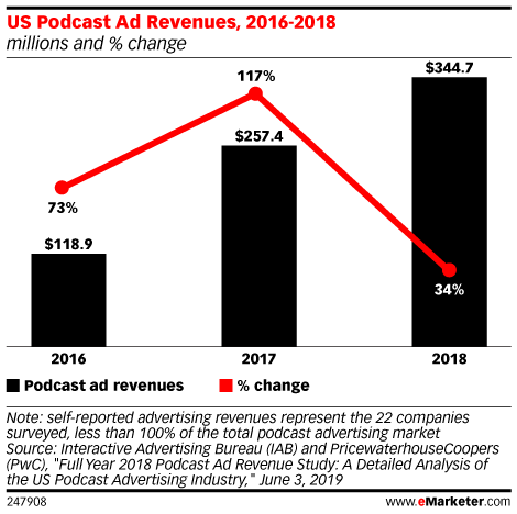 US Podcast Ad Revenues, 2016-2018 (millions and % change)
