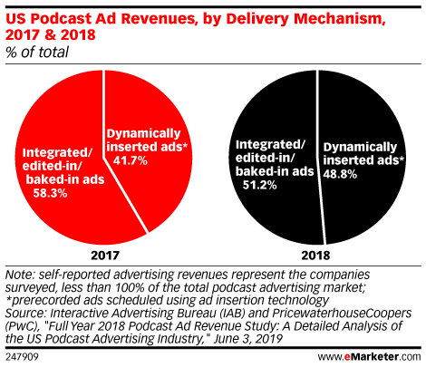 US Podcast Ad Revenues, by Delivery Mechanism, 2017 & 2018 (% of total)
