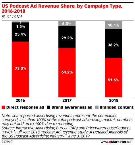 US Podcast Ad Revenue Share, by Campaign Type, 2016-2018 (% of total)