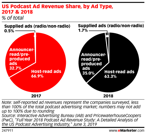 US Podcast Ad Revenue Share, by Ad Type, 2017 & 2018 (% of total)