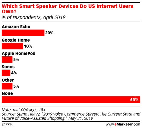 Which Smart Speaker Devices Do US Internet Users Own? (% of respondents, April 2019)