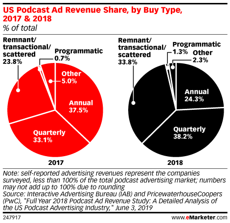 US Podcast Ad Revenue Share, by Buy Type, 2017 & 2018 (% of total)