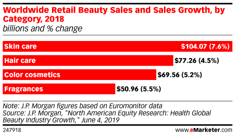 Worldwide Retail Beauty Sales and Sales Growth, by Category, 2018 (billions and % change)