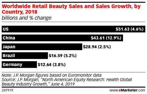 Worldwide Retail Beauty Sales and Sales Growth, by Country, 2018 (billions and % change)