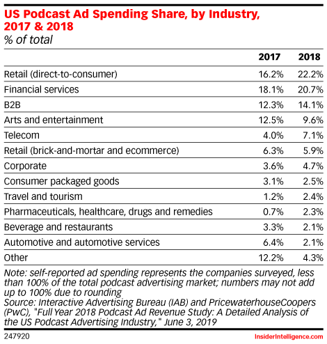 US Podcast Ad Spending Share, by Industry, 2017 & 2018 (% of total)