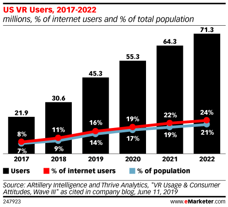 US VR Users, 2017-2022 (millions, % of internet users and % of total population)