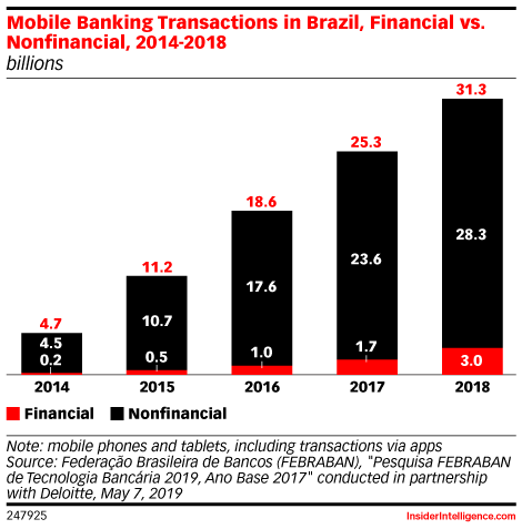 Mobile Banking Transactions in Brazil, Financial vs. Nonfinancial, 2014-2018 (billions)