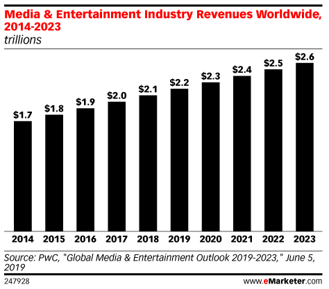 Media & Entertainment Industry Revenues Worldwide, 2014-2023 (trillions)