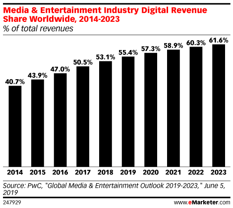 Media & Entertainment Industry Digital Revenue Share Worldwide, 2014-2023 (% of total revenues)