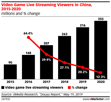 Video Game Live Streaming Viewers in China, 2015-2020 (millions and % change)