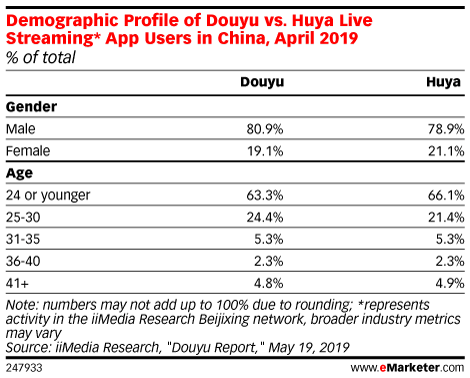 Demographic Profile of Douyu vs. Huya Live Streaming* App Users in China, April 2019 (% of total)