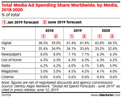 Total Media Ad Spending Share Worldwide, by Media, 2018-2020 (% of total)