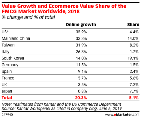 Value Growth and Ecommerce Value Share of the FMCG Market Worldwide, 2018 (% change and % of total)