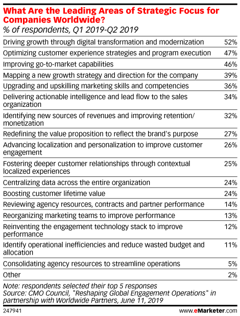 What Are the Leading Areas of Strategic Focus for Companies Worldwide? (% of respondents, Q1 2019-Q2 2019)