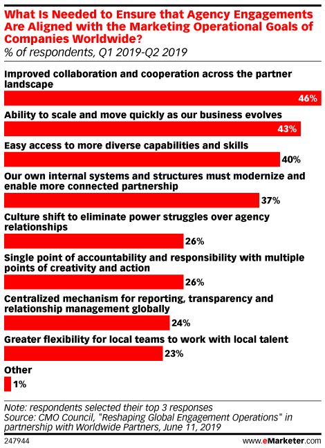 What Is Needed to Ensure that Agency Engagements Are Aligned with the Marketing Operational Goals of Companies Worldwide? (% of respondents, Q1 2019-Q2 2019)