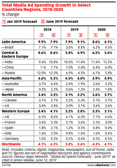 Total Media Ad Spending Growth in Select Countries/Regions, 2018-2020 (% change)