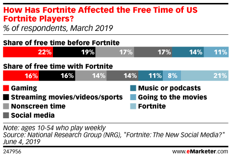 How Has Fortnite Affected the Free Time of US Fortnite Players? (% of respondents, March 2019)