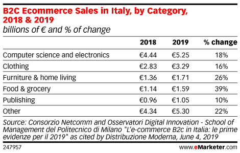 B2C Ecommerce Sales in Italy, by Category, 2018 & 2019 (billions of € and % of change)
