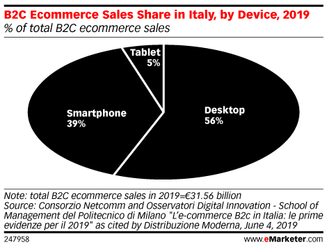 B2C Ecommerce Sales Share in Italy, by Device, 2019 (% of total B2C ecommerce sales)