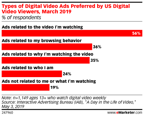 Types of Digital Video Ads Preferred by US Digital Video Viewers, March 2019 (% of respondents)