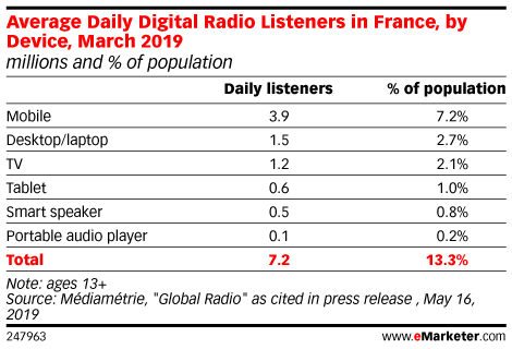 Average Daily Digital Radio Listeners in France, by Device, March 2019 (millions and % of population)
