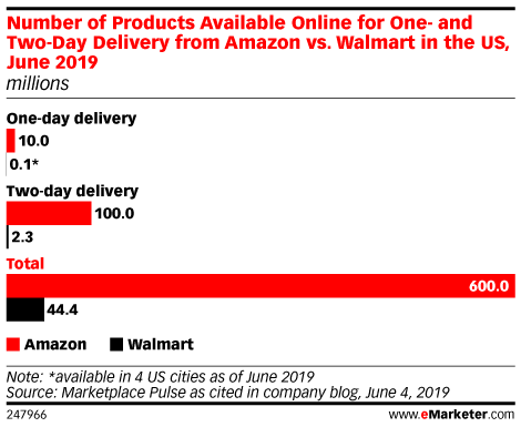 Number of Products Available Online for One- and Two-Day Delivery from Amazon vs. Walmart in the US, June 2019 (millions)
