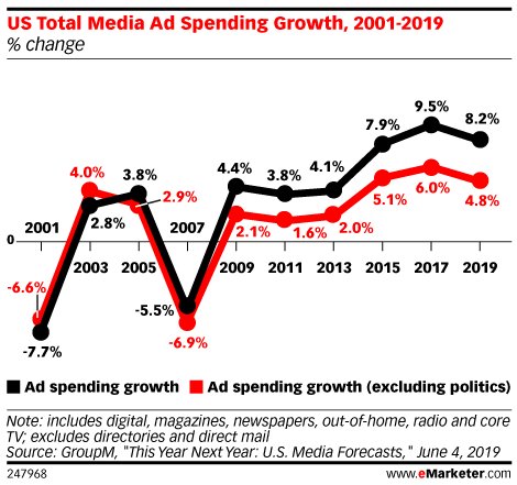US Total Media Ad Spending Growth, 2001-2019 (% change)