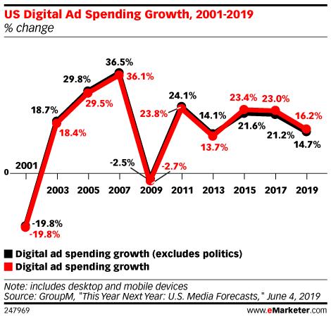 US Digital Ad Spending Growth, 2001-2019 (% change)