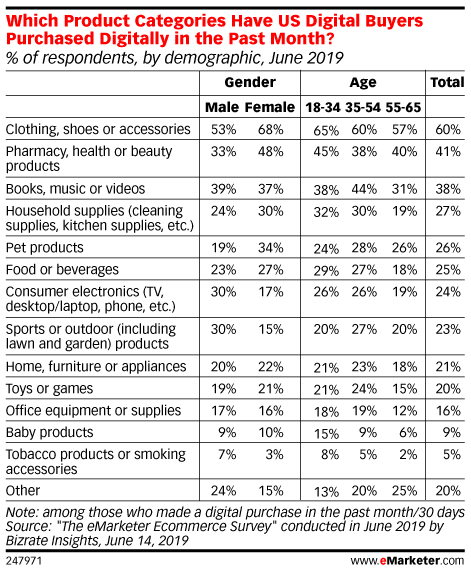 Which Product Categories Have US Digital Buyers Purchased Digitally in the Past Month? (% of respondents, by demographic, June 2019)