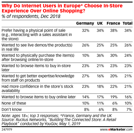 Why Do Internet Users in Europe* Choose In-Store Experience Over Online Shopping? (% of respondents, Dec 2018)
