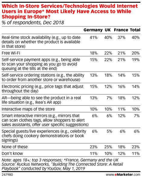 Which In-Store Services/Technologies Would Internet Users in Europe* Most Likely Have Access to While Shopping In-Store? (% of respondents, Dec 2018)