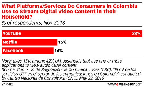 What Platforms/Services Do Consumers in Colombia Use to Stream Digital Video Content in Their Household? (% of respondents, Nov 2018)