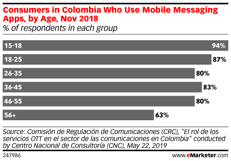 Consumers in Colombia Who Use Mobile Messaging Apps, by Age, Nov 2018 (% of respondents in each group)