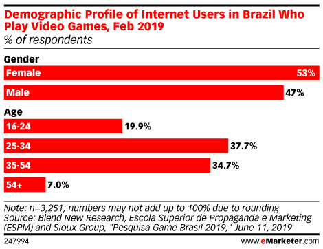 Demographic Profile of Internet Users in Brazil Who Play Video Games, Feb 2019 (% of respondents)