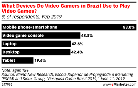 What Devices Do Video Gamers in Brazil Use to Play Video Games? (% of respondents, Feb 2019)