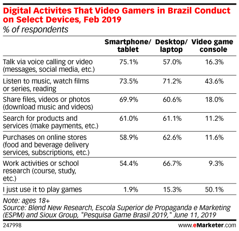 Digital Activites That Video Gamers in Brazil Conduct on Select Devices, Feb 2019 (% of respondents)