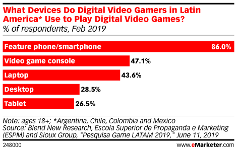 What Devices Do Digital Video Gamers in Latin America* Use to Play Digital Video Games? (% of respondents, Feb 2019)