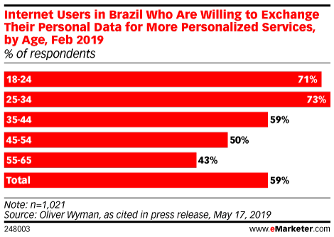 Internet Users in Brazil Who Are Willing to Exchange Their Personal Data for More Personalized Services, by Age, Feb 2019 (% of respondents)