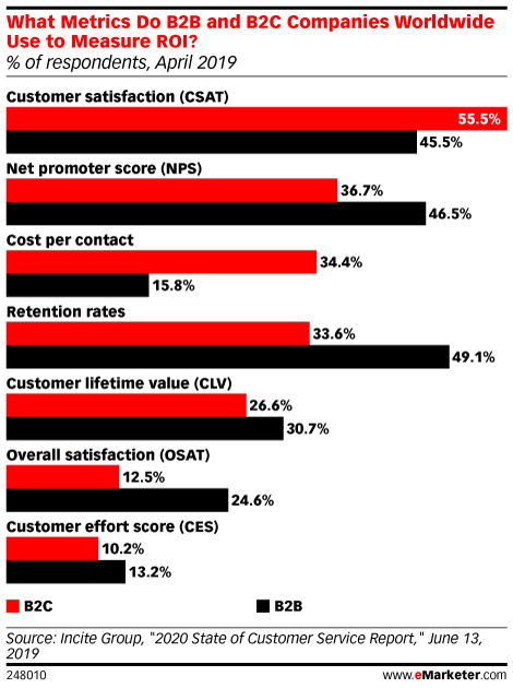 What Metrics Do B2B and B2C Companies Worldwide Use to Measure ROI? (% of respondents, April 2019)