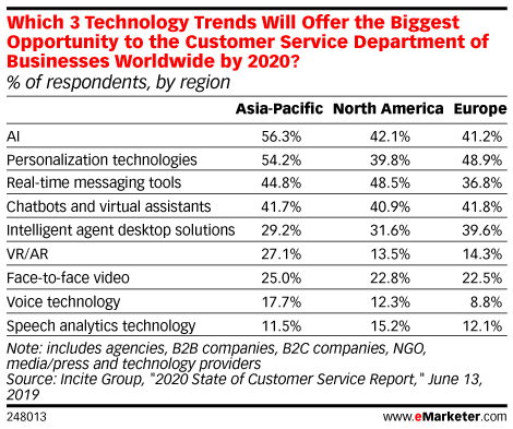 Which 3 Technology Trends Will Offer the Biggest Opportunity to the Customer Service Department of Businesses Worldwide by 2020? (% of respondents, by region)