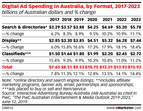 Digital Ad Spending in Australia, by Format, 2017-2023 (billions of Australian dollars and % change)