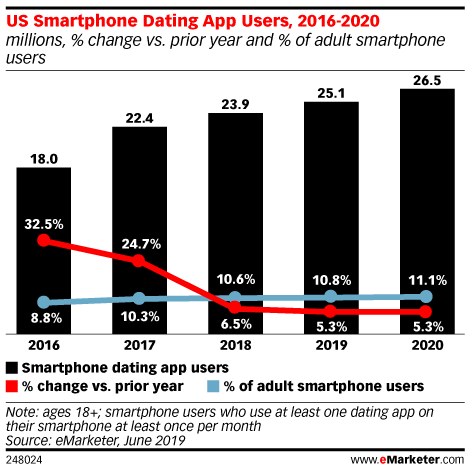 US Smartphone Dating App Users, 2016-2020 (millions, % change vs. prior year and % of adult smartphone users)