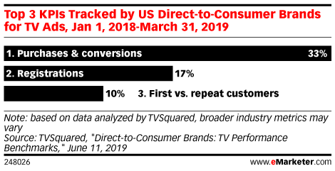 Top 3 KPIs Tracked by US Direct-to-Consumer Brands for TV Ads, Jan 1, 2018-March 31, 2019