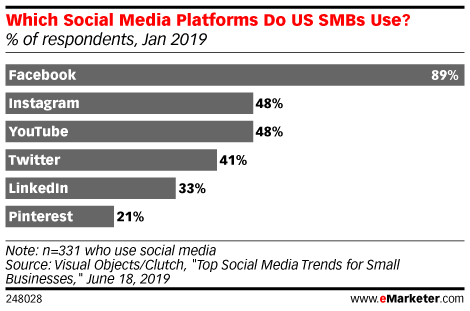 Which Social Media Platforms Do US SMBs Use? (% of respondents, Jan 2019)