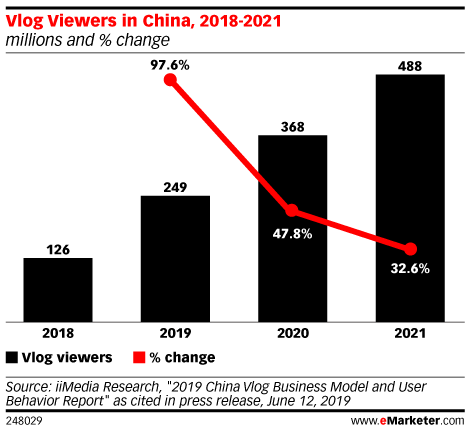 Vlog Viewers in China, 2018-2021 (millions and % change)
