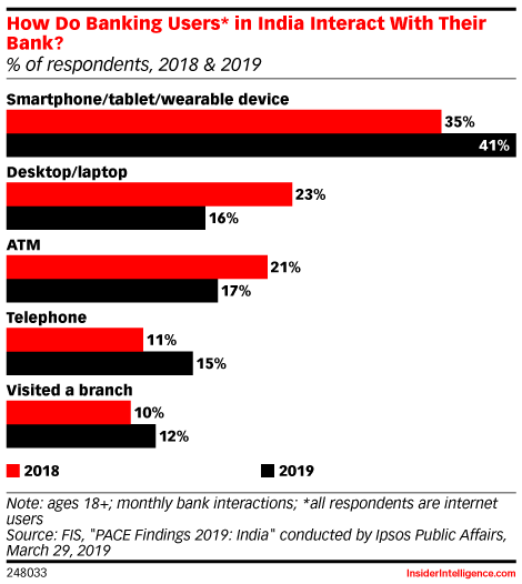 How Do Banking Users* in India Interact With Their Bank? (% of respondents, 2018 & 2019)
