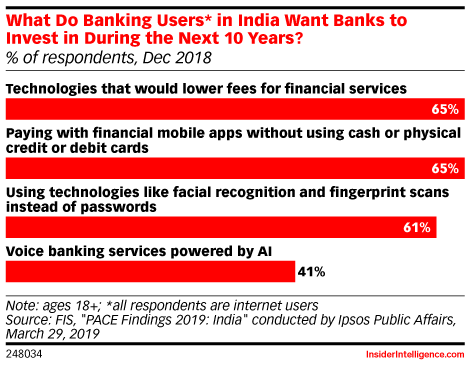 What Do Banking Users* in India Want Banks to Invest in During the Next 10 Years? (% of respondents, Dec 2018)