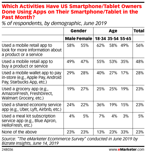 Which Activities Have US Smartphone/Tablet Owners Done Using Apps on Their Smartphone/Tablet in the Past Month? (% of respondents, by demographic, June 2019)