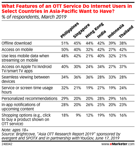 What Features of an OTT Service Do Internet Users in Select Countries in Asia-Pacific Want to Have? (% of respondents, March 2019)