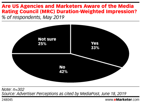 Are US Agencies and Marketers Aware of the Media Rating Council (MRC) Duration-Weighted Impression? (% of respondents, May 2019)